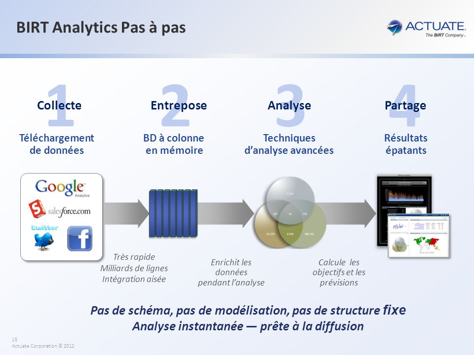 BIRT Analytics Pas à pas