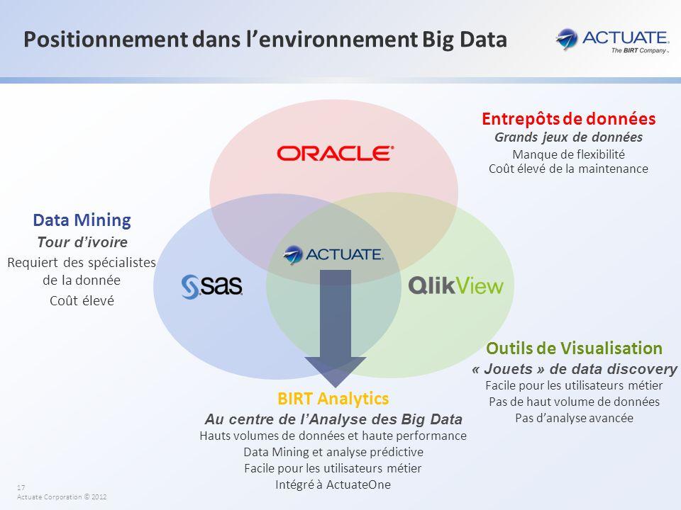 Positionnement dans l'environnement Big Data