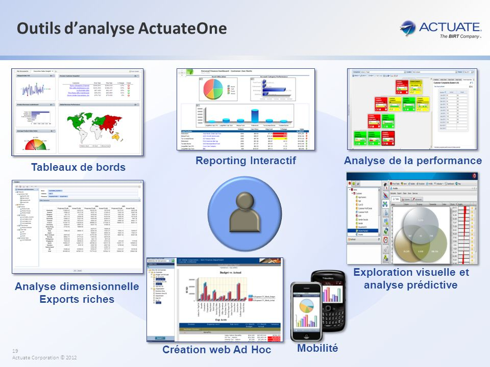 Outils d'analyse ActuateOne