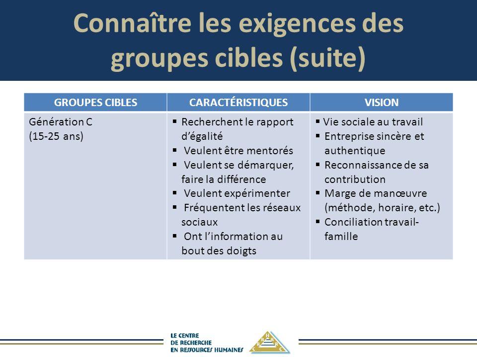 Connaître les exigences des groupes cibles (suite)