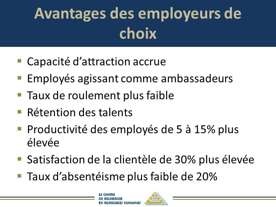 Avantages des employeurs de choix