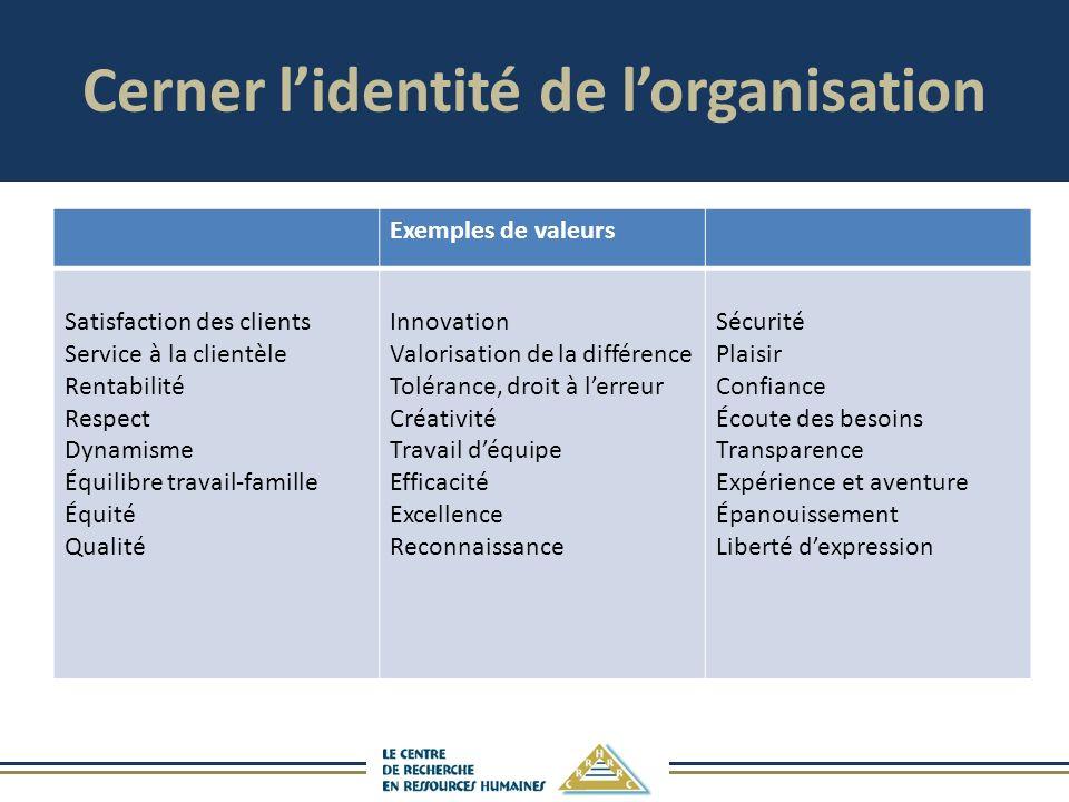 Cerner l'identité de l'organisation