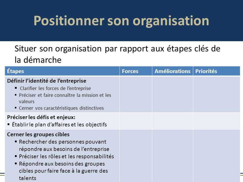 Positionner son organisation