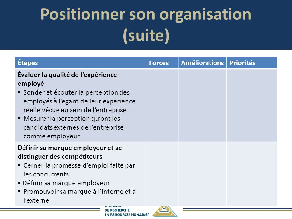 Positionner son organisation (suite)