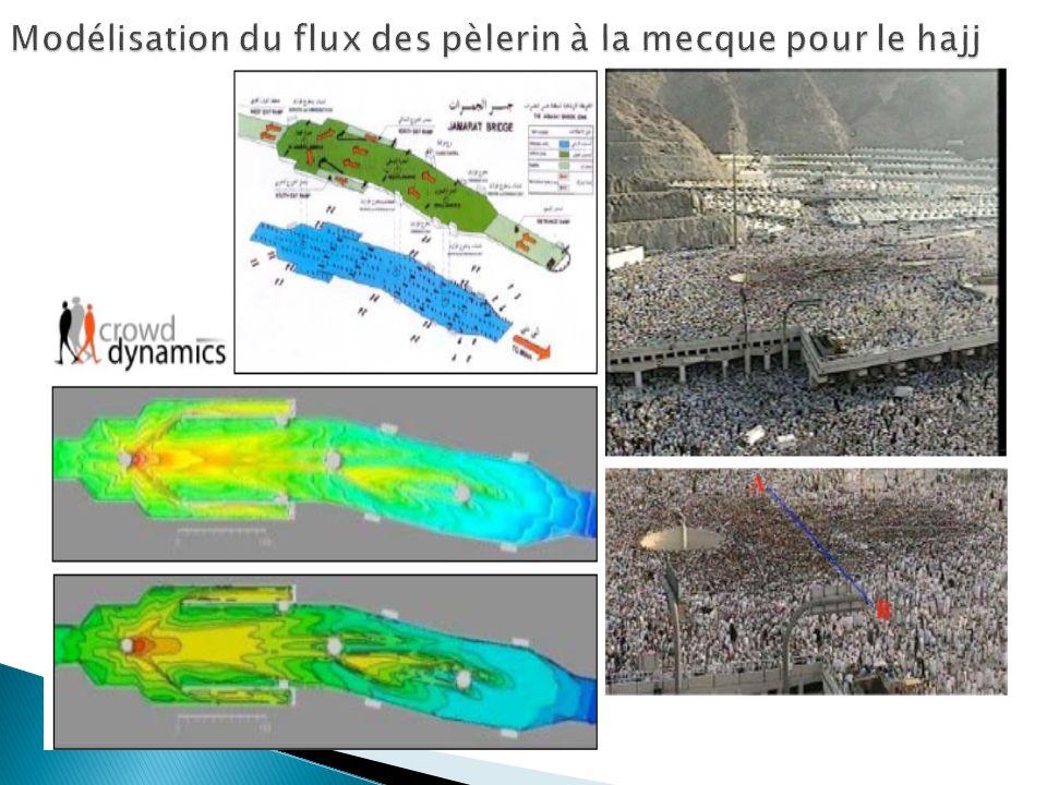 Modélisation du flux des pèlerin à la mecque pour le hajj