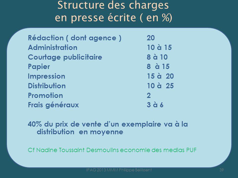 Structure des charges en presse écrite ( en %)