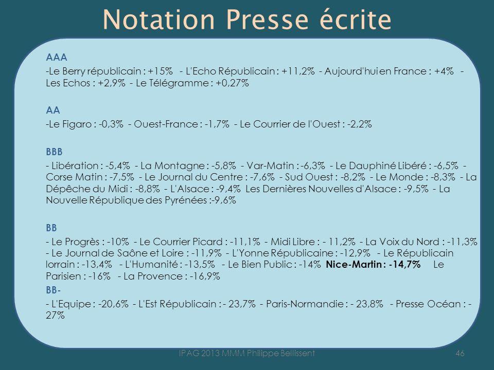 Notation Presse écrite
