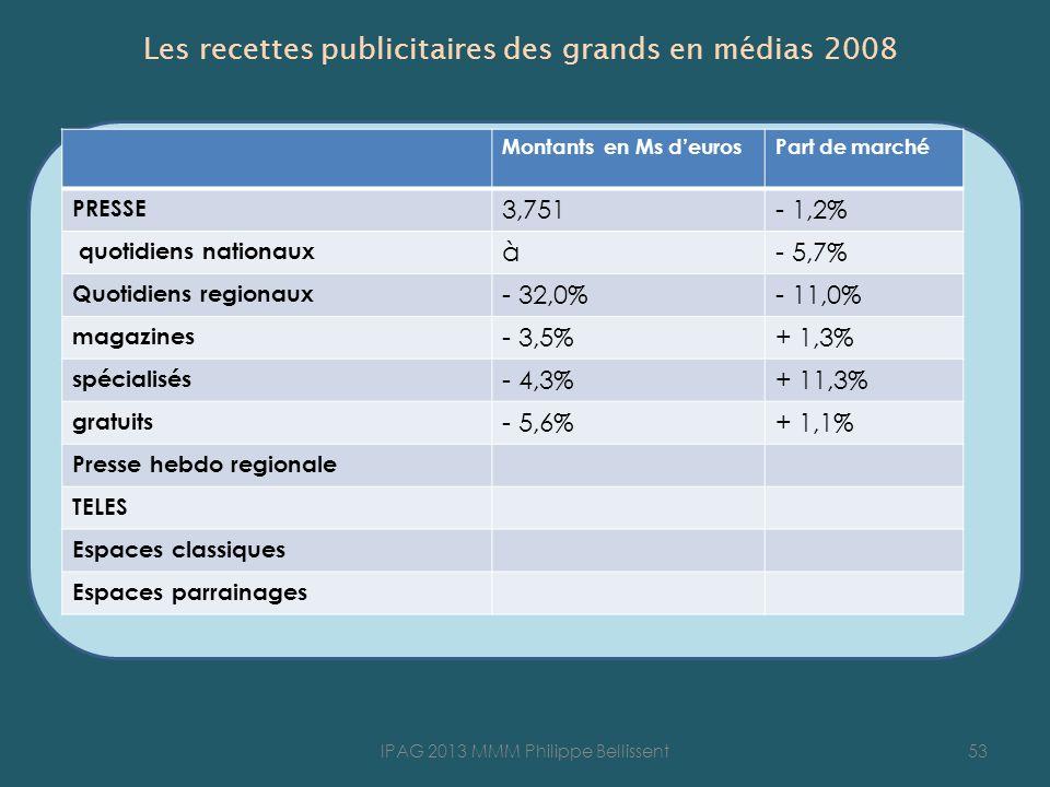 Les recettes publicitaires des grands en médias 2008