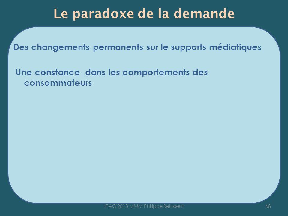 Le paradoxe de la demande