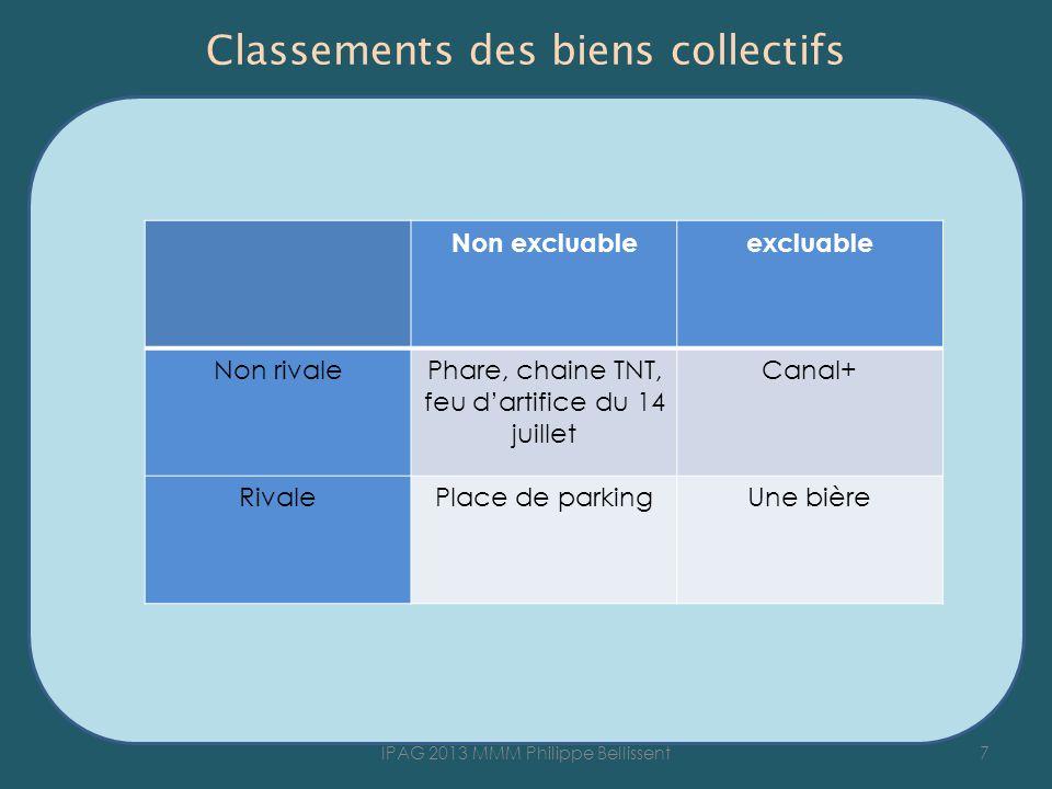 Classements des biens collectifs