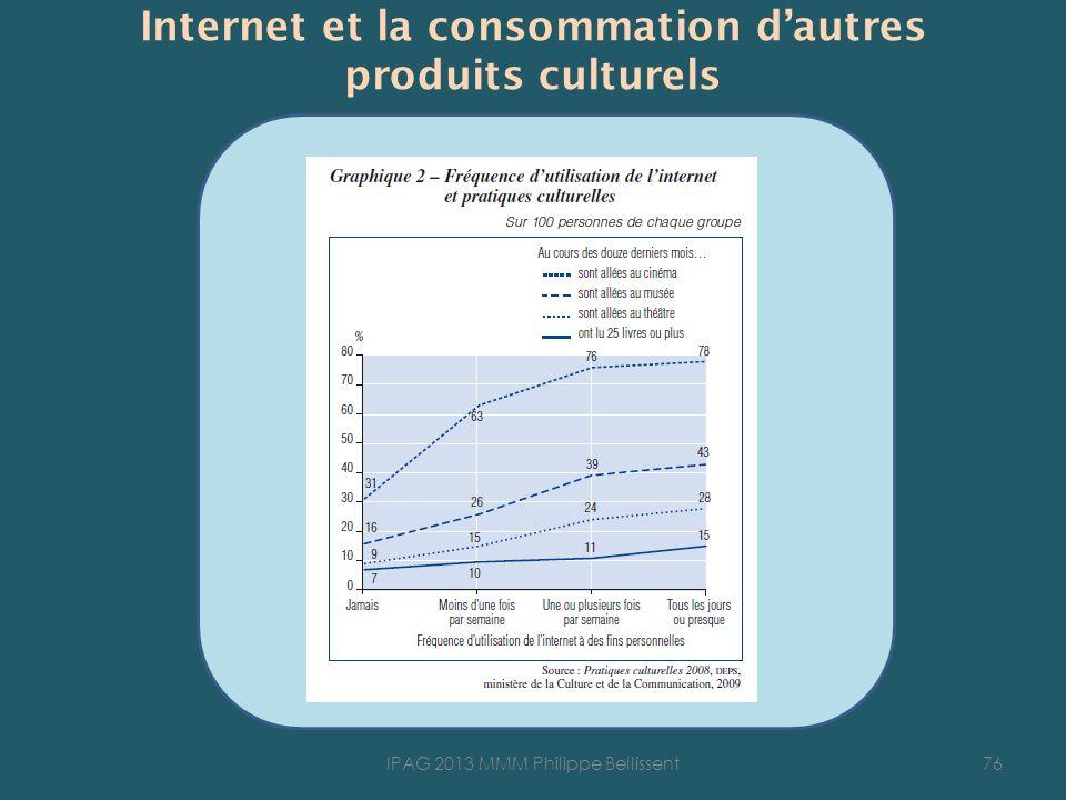 Internet et la consommation d'autres produits culturels