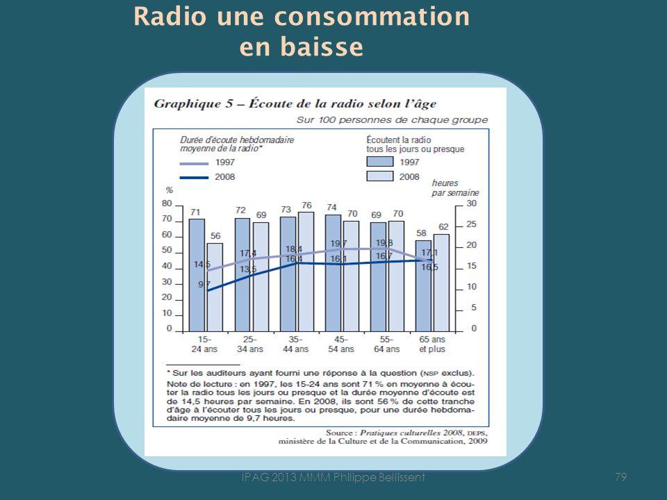 Radio une consommation en baisse
