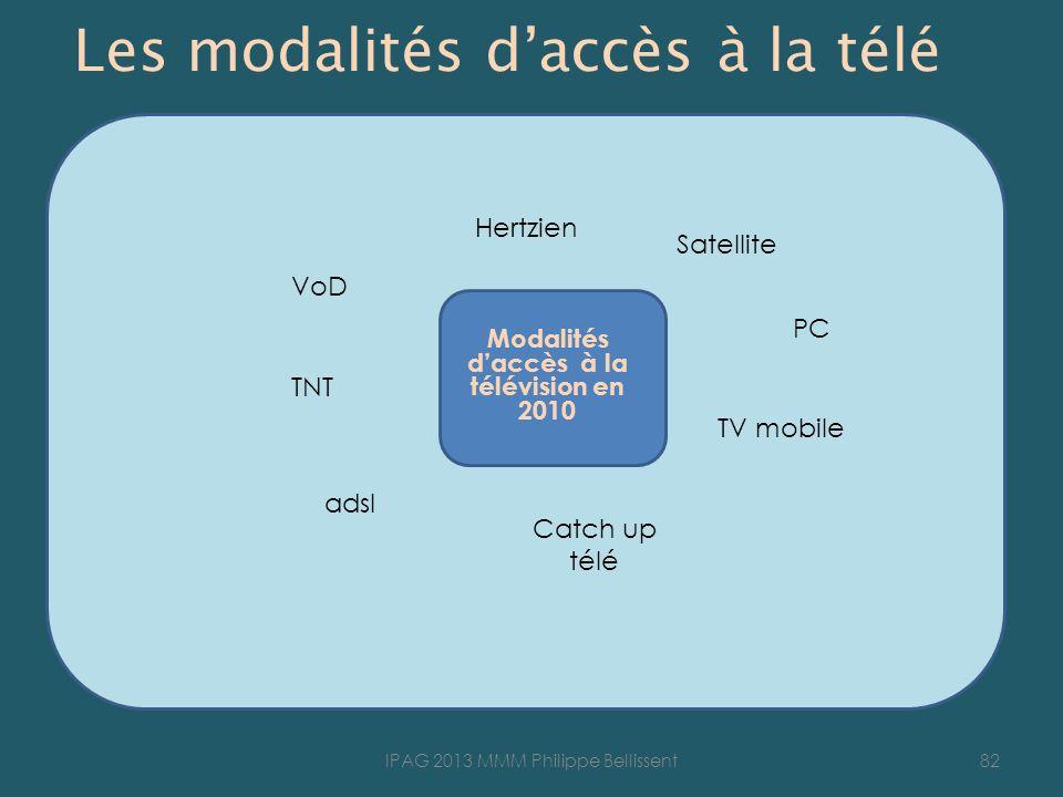 Les modalités d'accès à la télé