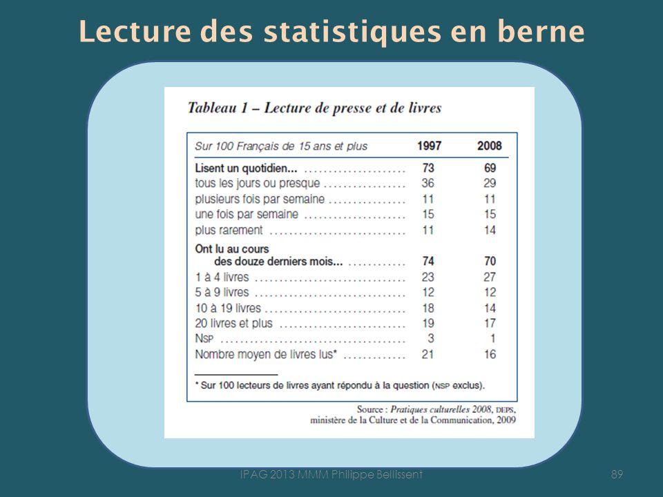 Lecture des statistiques en berne