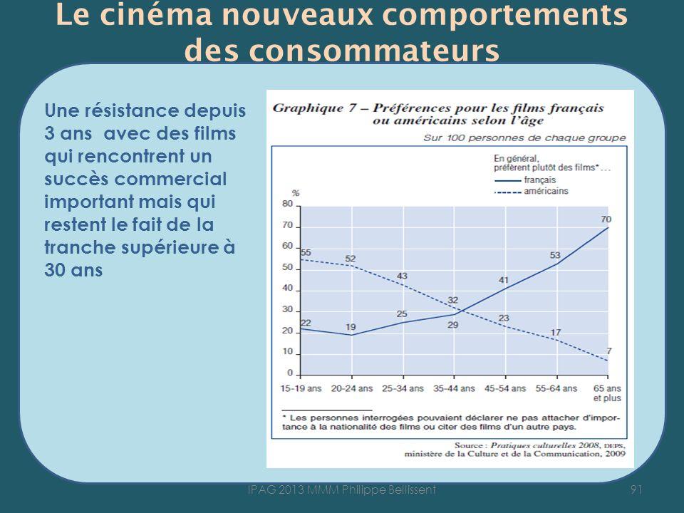 Le cinéma nouveaux comportements des consommateurs