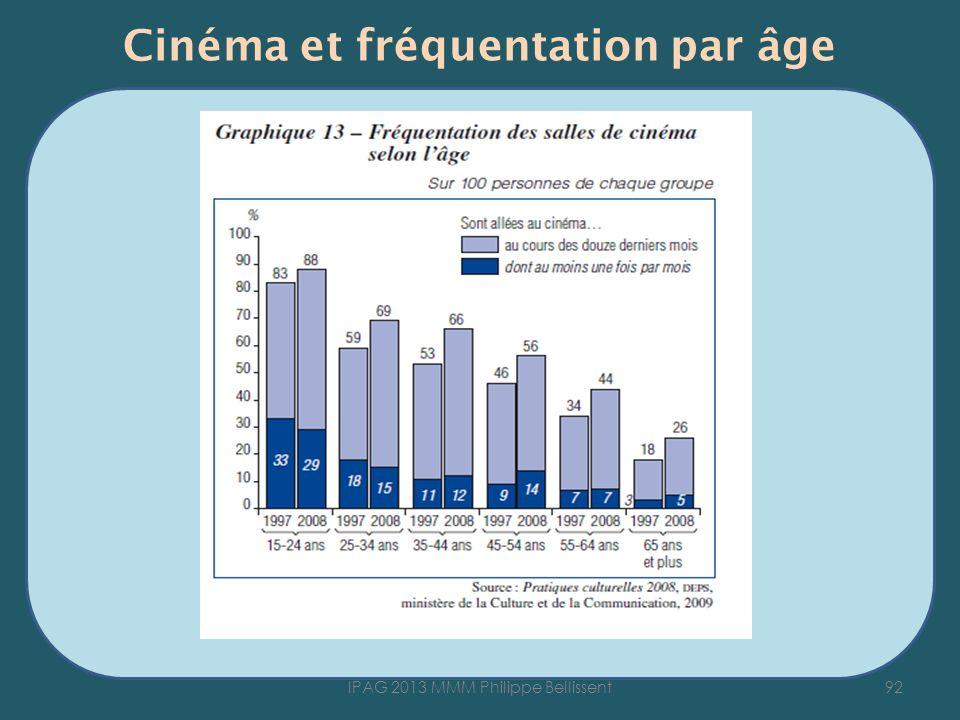 Cinéma et fréquentation par âge