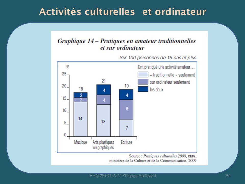 Activités culturelles et ordinateur