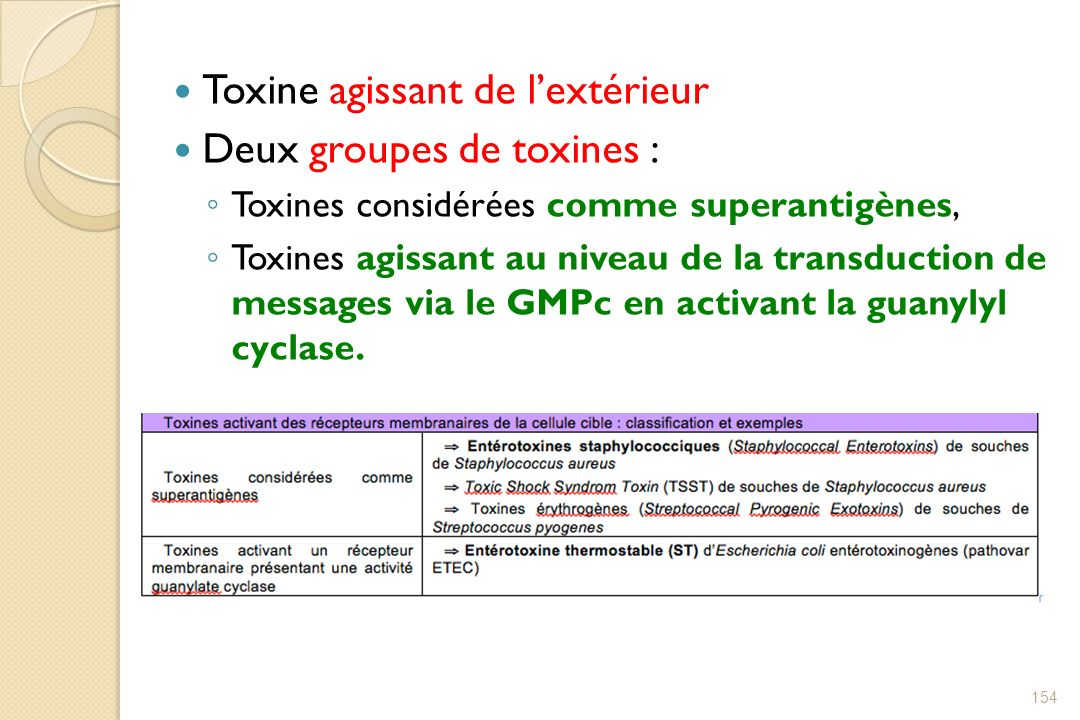 Toxine agissant de l'extérieur Deux groupes de toxines :