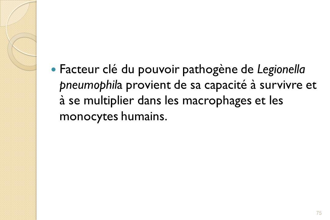 Facteur clé du pouvoir pathogène de Legionella pneumophila provient de sa capacité à survivre et à se multiplier dans les macrophages et les monocytes humains.