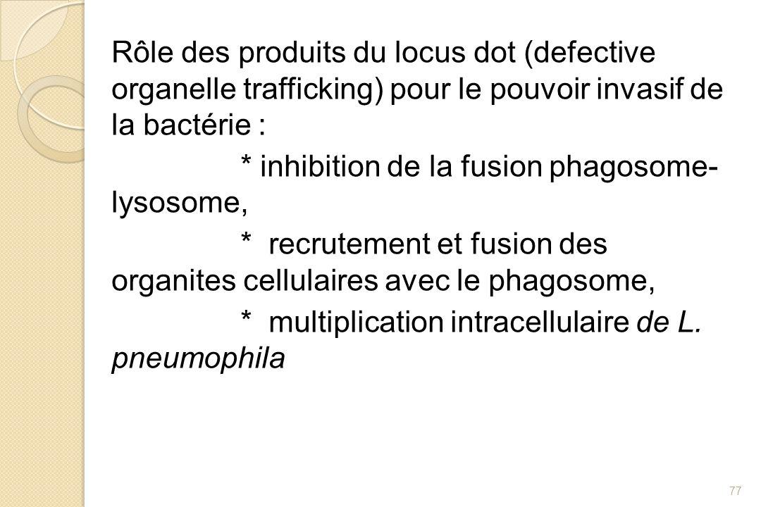 Rôle des produits du locus dot (defective organelle trafficking) pour le pouvoir invasif de la bactérie : * inhibition de la fusion phagosome- lysosome, * recrutement et fusion des organites cellulaires avec le phagosome, * multiplication intracellulaire de L.