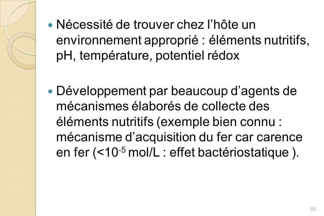 Nécessité de trouver chez l'hôte un environnement approprié : éléments nutritifs, pH, température, potentiel rédox