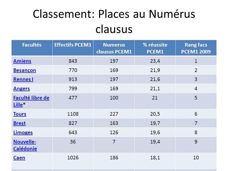 Classement: Places au Numérus clausus