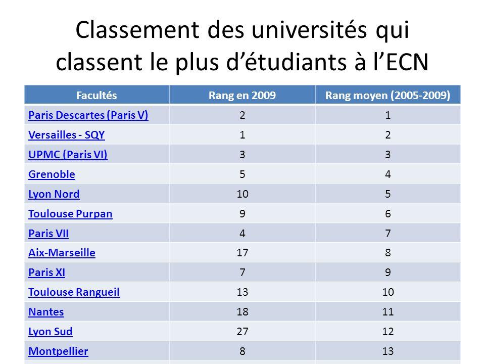 Classement des universités qui classent le plus d'étudiants à l'ECN