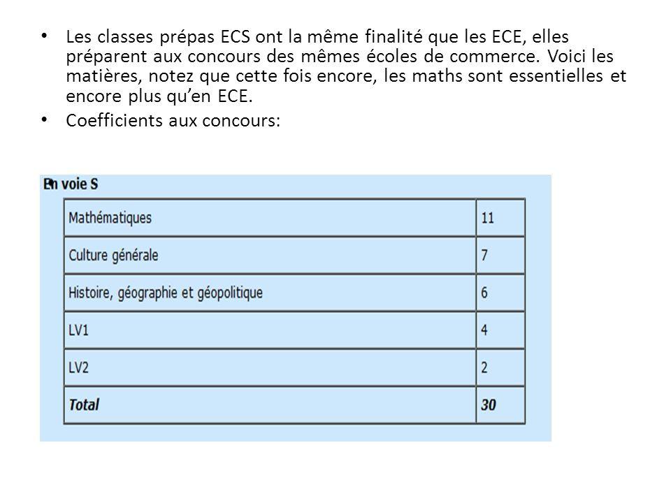 Les classes prépas ECS ont la même finalité que les ECE, elles préparent aux concours des mêmes écoles de commerce. Voici les matières, notez que cette fois encore, les maths sont essentielles et encore plus qu'en ECE.