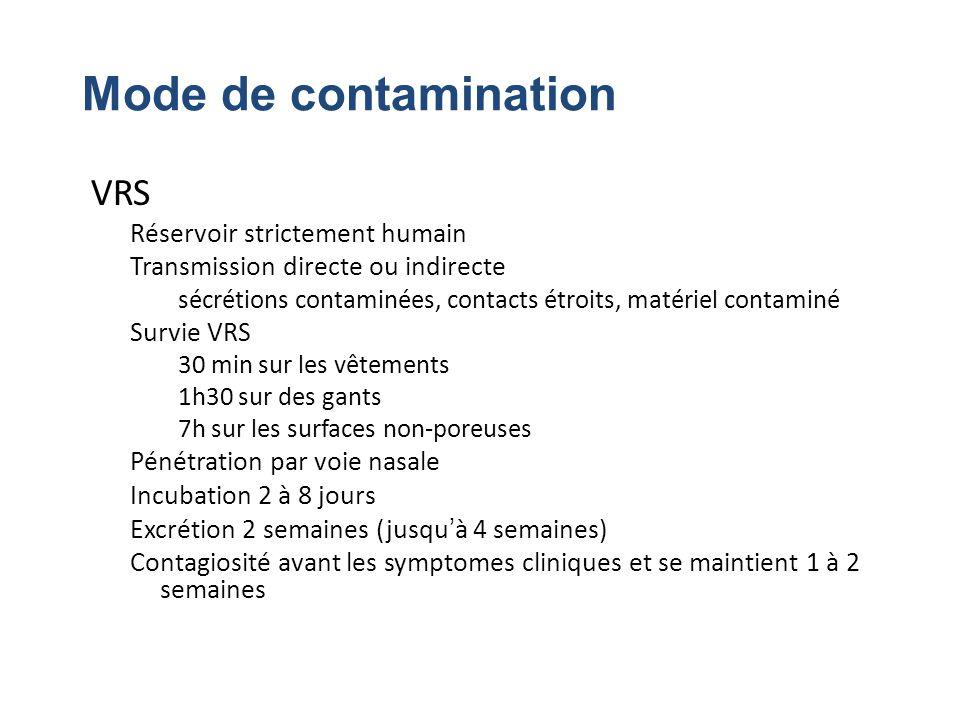 Mode de contamination VRS Réservoir strictement humain