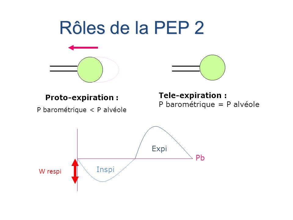 P barométrique < P alvéole