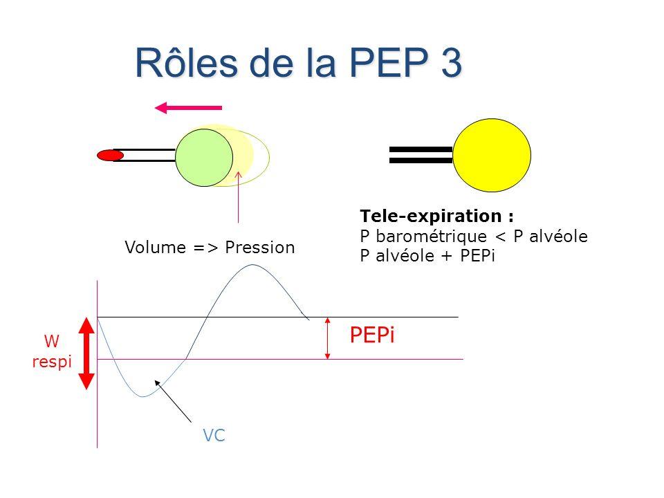 Rôles de la PEP 3 PEPi Tele-expiration : P barométrique < P alvéole