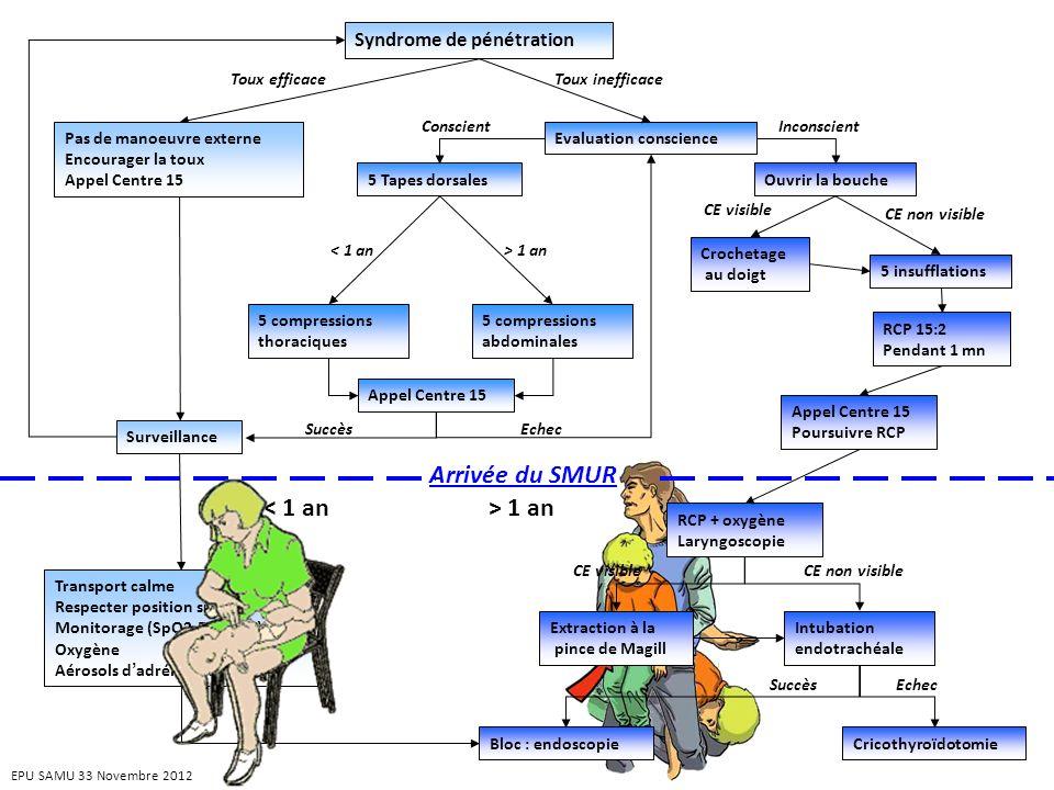 Arrivée du SMUR < 1 an > 1 an Syndrome de pénétration