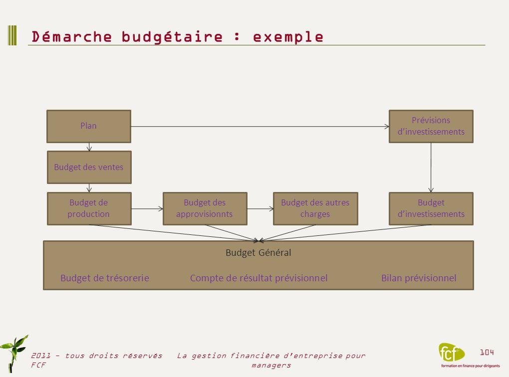 Démarche budgétaire : exemple