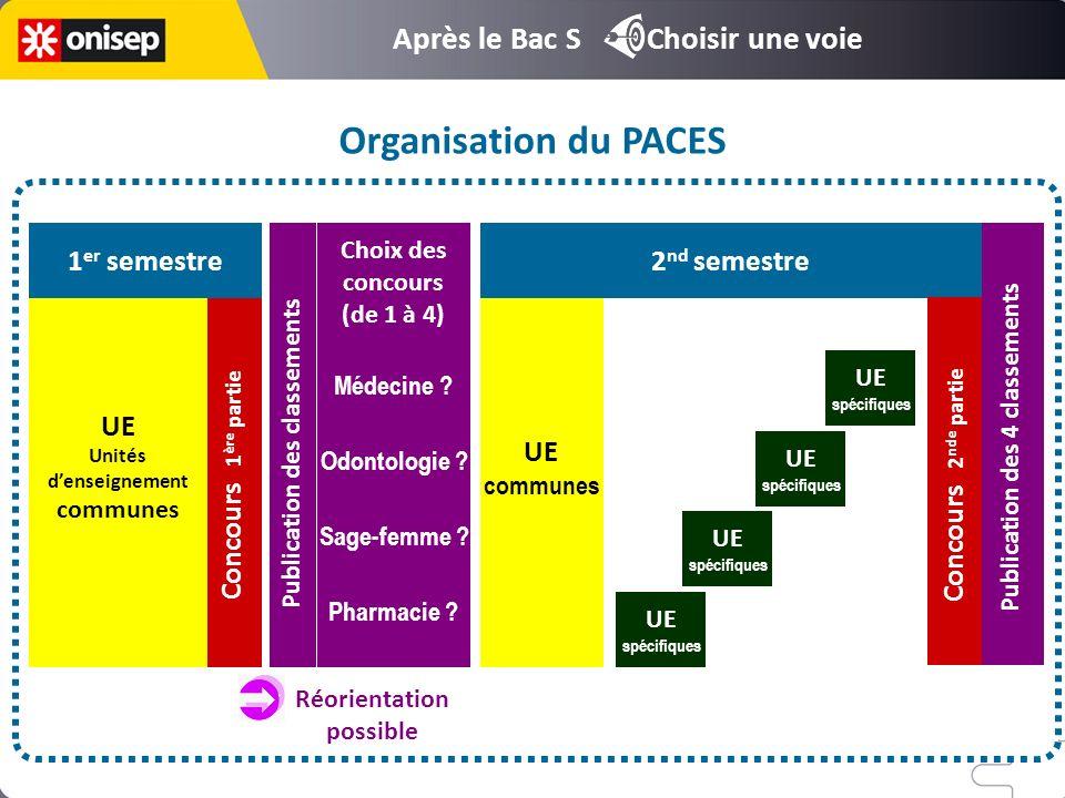 Organisation du PACES Après le Bac S Choisir une voie 1er semestre