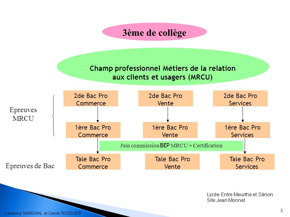 Juin commission BEP MRCU = Certification