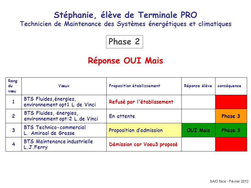 Stéphanie, élève de Terminale PRO Phase 2 Réponse OUI Mais