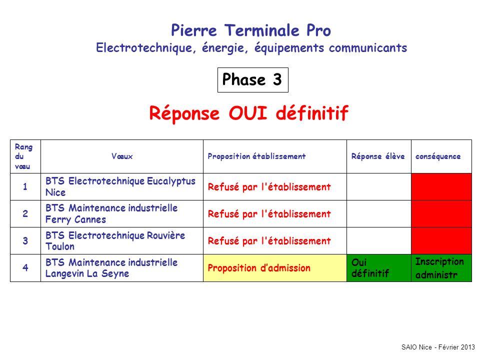 Electrotechnique, énergie, équipements communicants