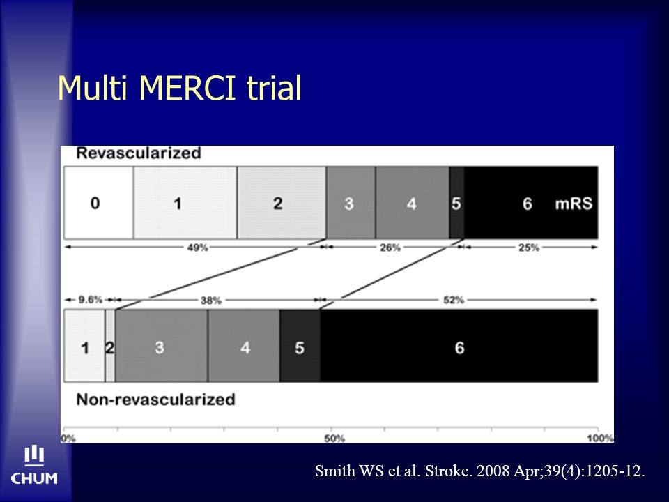 Multi MERCI trial Smith WS et al. Stroke. 2008 Apr;39(4):1205-12.