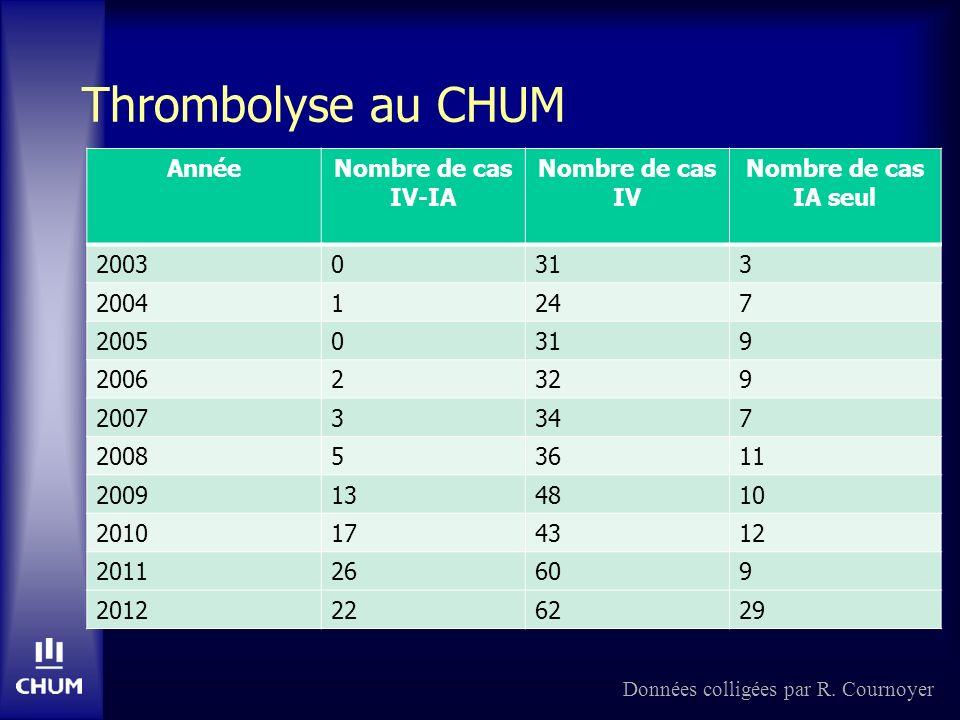 Thrombolyse au CHUM Année Nombre de cas IV-IA Nombre de cas IV
