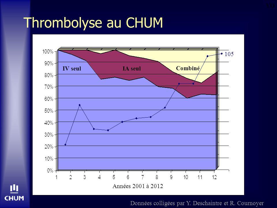 Thrombolyse au CHUM YD 105 IV seul IA seul Combiné Années 2001 à 2012