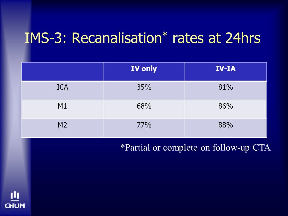 IMS-3: Recanalisation* rates at 24hrs