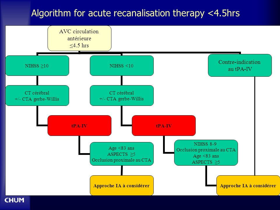 Algorithm for acute recanalisation therapy <4.5hrs