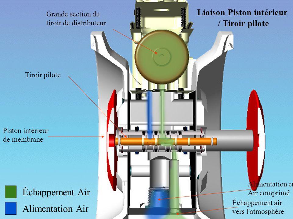 Liaison Piston intérieur