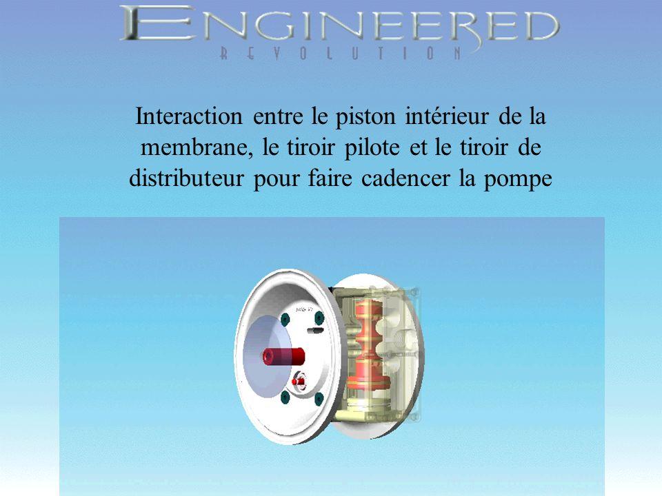 Interaction entre le piston intérieur de la membrane, le tiroir pilote et le tiroir de distributeur pour faire cadencer la pompe