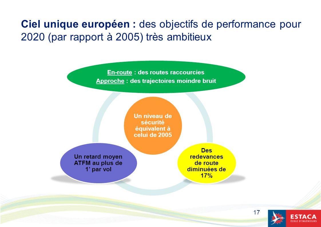 Ciel unique européen : des objectifs de performance pour 2020 (par rapport à 2005) très ambitieux