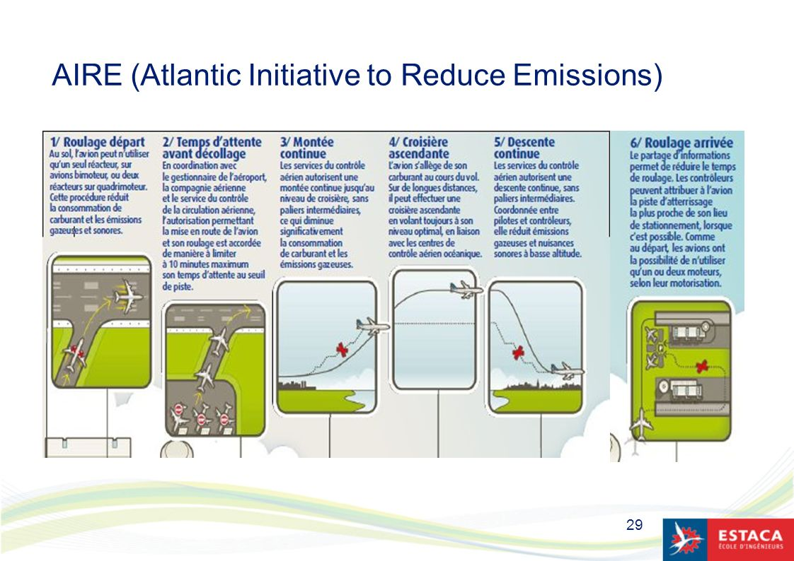 AIRE (Atlantic Initiative to Reduce Emissions)