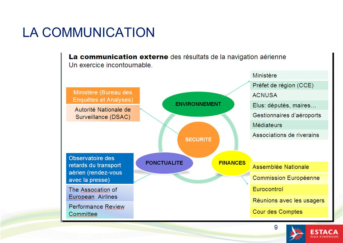 LA COMMUNICATION 9