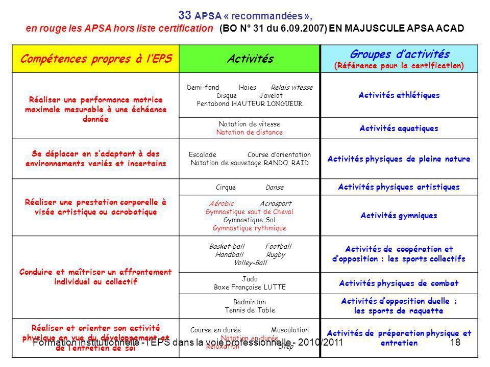 33 APSA « recommandées », en rouge les APSA hors liste certification (BO N° 31 du 6.09.2007) EN MAJUSCULE APSA ACAD
