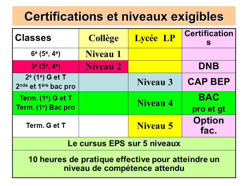 Certifications et niveaux exigibles