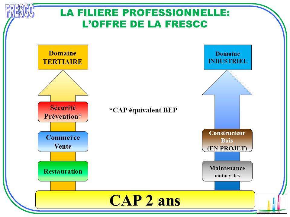 LA FILIERE PROFESSIONNELLE: L'OFFRE DE LA FRESCC